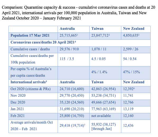 Table: Comparing quarantine capacity & success, Australia, Taiwan and New Zealand - cumulative coronavirus cases and deaths at 20 April 2021, international arrivals per 100,000 population October 2020 – January February 2021